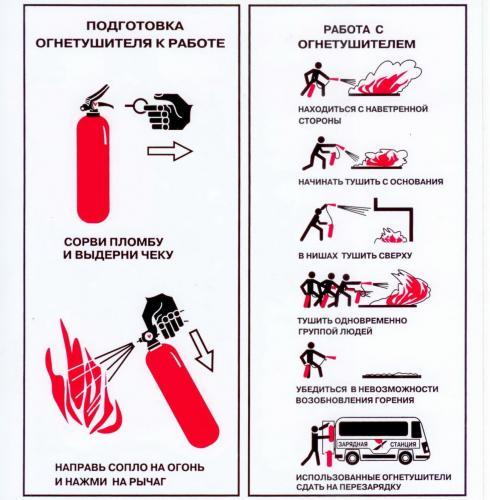 Порошковые огнетушители используются в качестве первичного средства тушения загорания пожаров класса А...